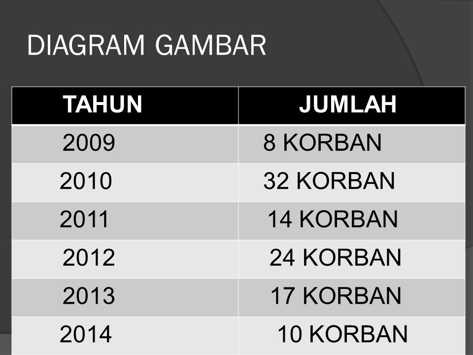 DIAGRAM GAMBAR TAHUN jumlah ( =5 =1) 2009 2010 2011 2012 2013 2014