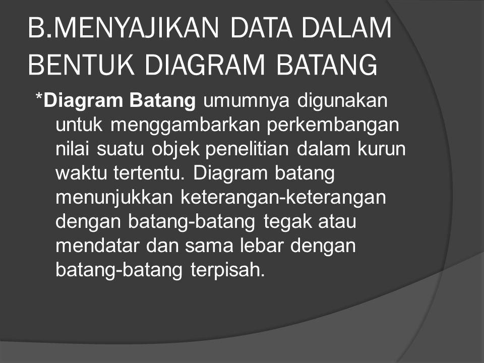 B.MENYAJIKAN DATA DALAM BENTUK DIAGRAM BATANG *Diagram Batang umumnya digunakan untuk menggambarkan perkembangan nilai suatu objek penelitian dalam kurun waktu tertentu.