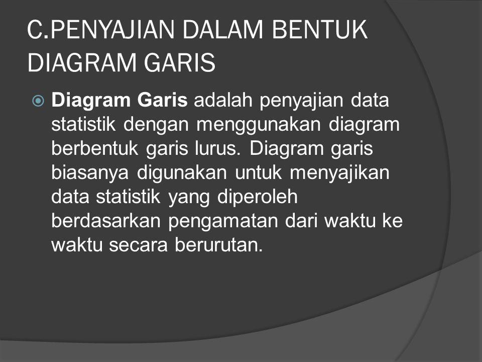 C.PENYAJIAN DALAM BENTUK DIAGRAM GARIS  Diagram Garis adalah penyajian data statistik dengan menggunakan diagram berbentuk garis lurus.