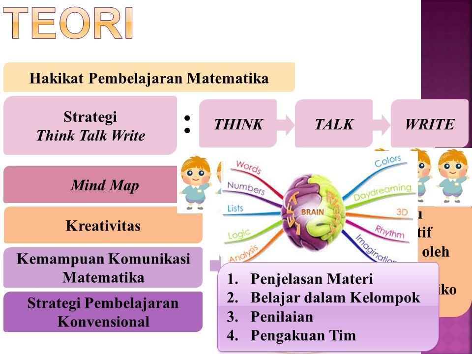 Hakikat Pembelajaran Matematika Strategi Think Talk Write THINKTALKWRITE : Mind Map Kreativitas Kemampuan Komunikasi Matematika Strategi Pembelajaran Konvensional Mengekspresikan/melu kiskan ide-ide matematika ke dalam bentuk gambar,tabel,grafik atau suatu model matematika yang lain dengan lengkap dan benar Menyatakan situasi, gambar, diagram, atau benda nyata ke dalam simbol, ide, atau model matematis lainnya dengan lengkap dan benar Menganalisis,menge valuasi terhadap suatu informasi yang diberikan secara logis dan benar 1.RasaIngin Tahu 2.Bersifat Imajinatif 3.Merasa Tertantang oleh Kemajemukan 4.Berani Mengambil Resiko 5.Menghargai 1.Penjelasan Materi 2.Belajar dalam Kelompok 3.Penilaian 4.Pengakuan Tim 1.Penjelasan Materi 2.Belajar dalam Kelompok 3.Penilaian 4.Pengakuan Tim