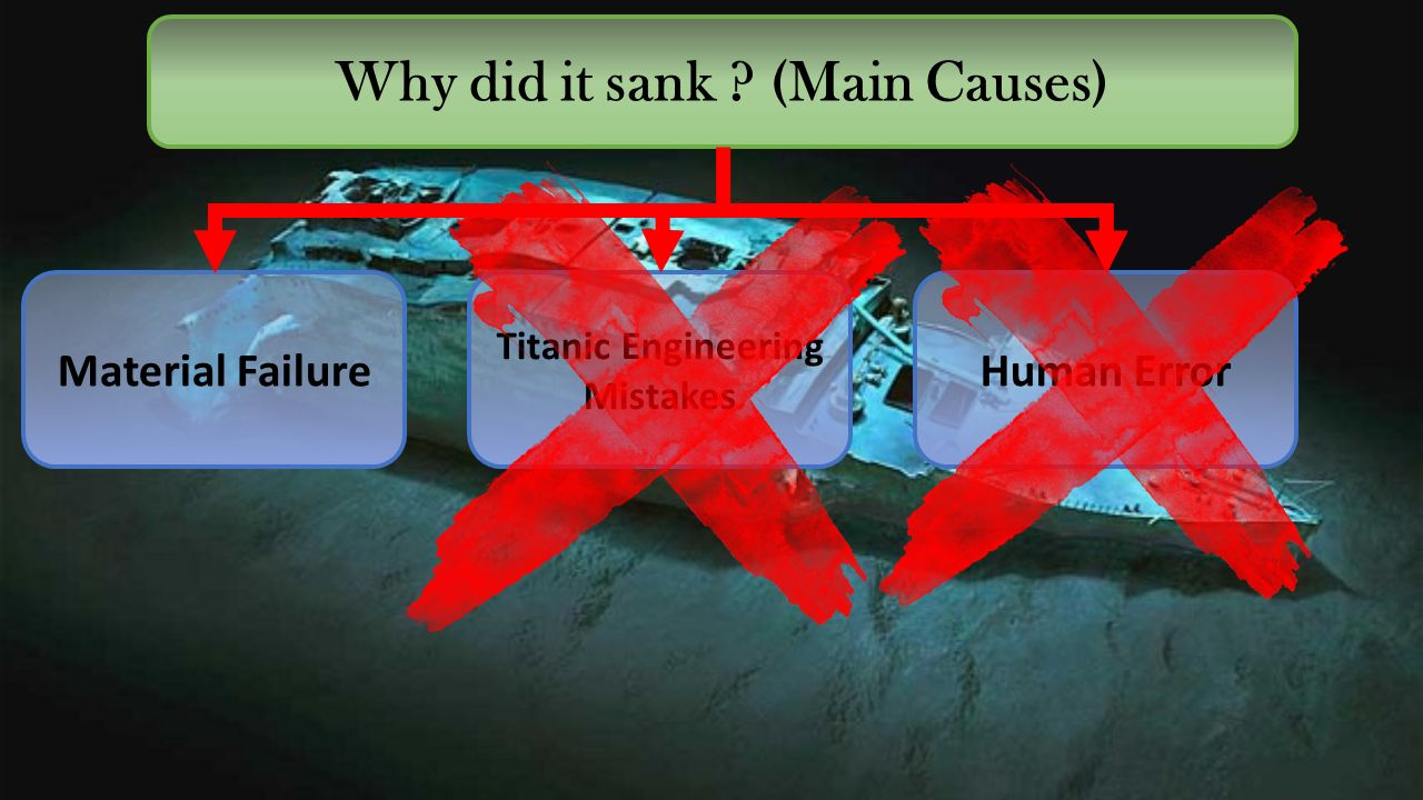 Why did it sank (Main Causes) Material FailureHuman Error Titanic Engineering Mistakes