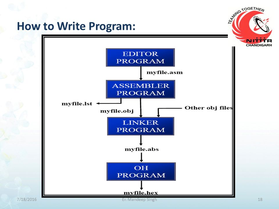 How to Write Program: 7/18/201618Er. Mandeep Singh
