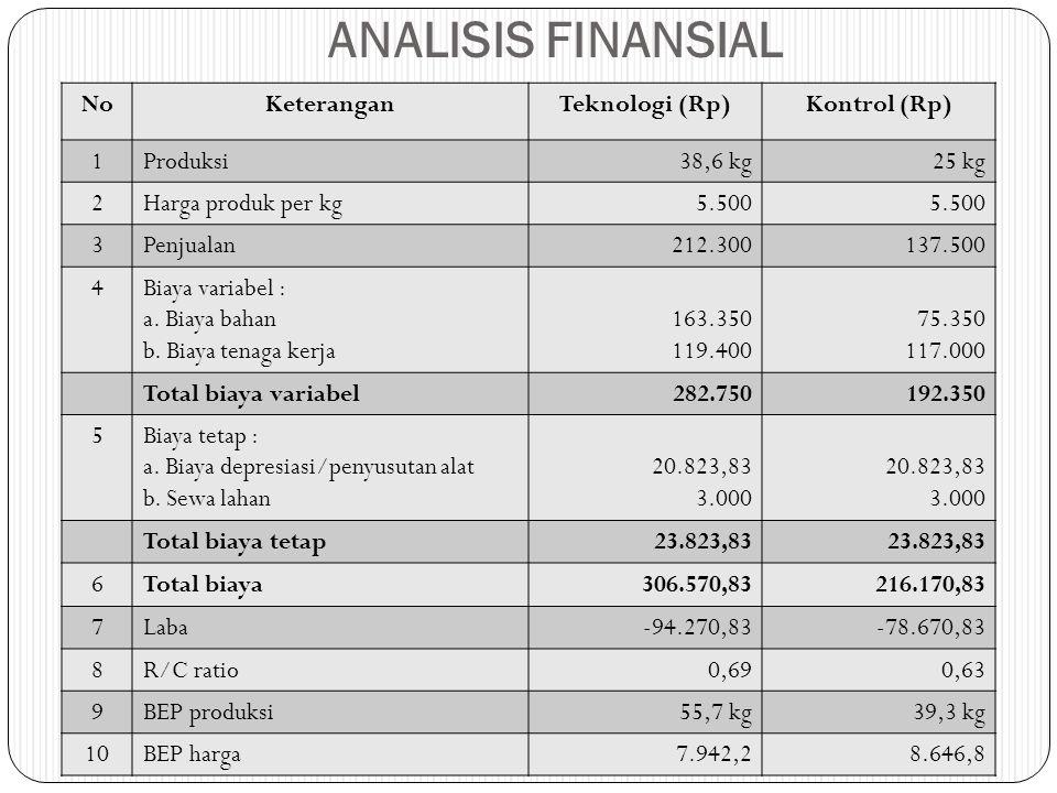 ANALISIS FINANSIAL NoKeteranganTeknologi (Rp)Kontrol (Rp) 1Produksi38,6 kg25 kg 2Harga produk per kg5.500 3Penjualan212.300137.500 4Biaya variabel : a.