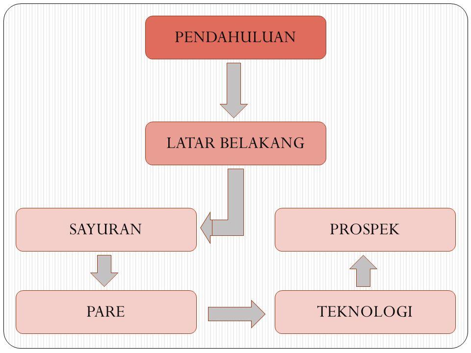 RUMUSAN MASALAH 1.Apakah penggunaan kombinasi Bioorganik Padat dan POC Urin Sapi dapat meningkatkan produksi tanaman pare.