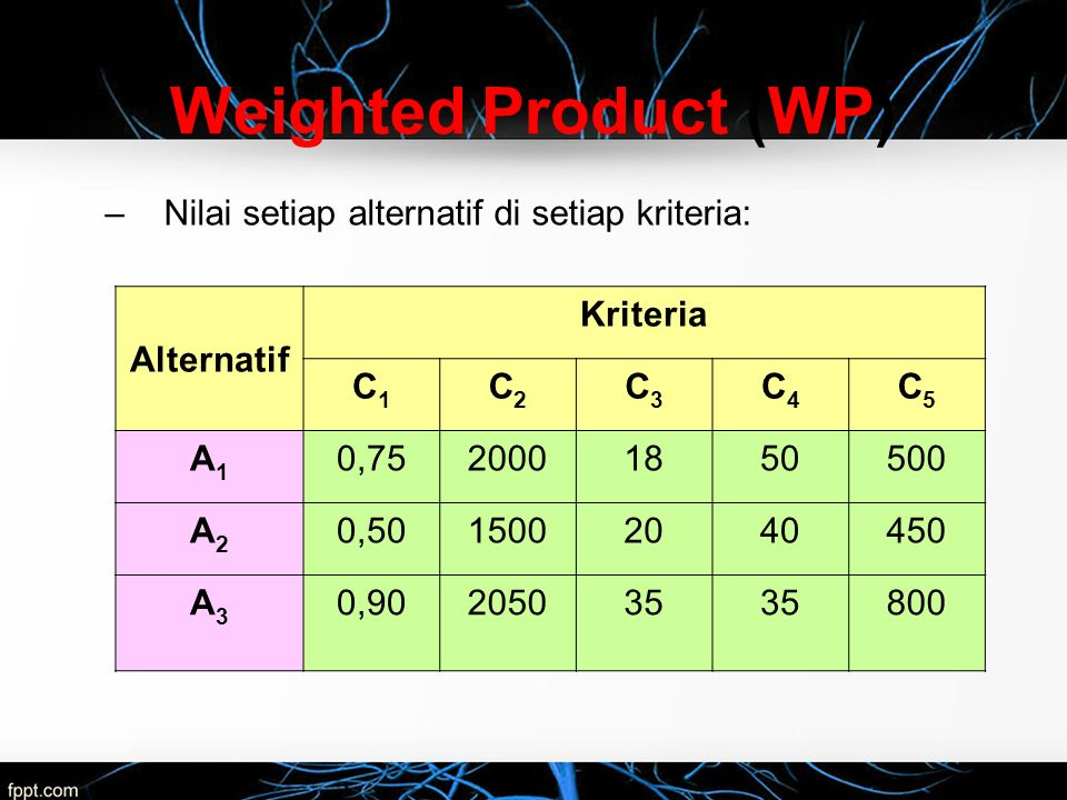 –Nilai setiap alternatif di setiap kriteria: Alternatif Kriteria C1C1 C2C2 C3C3 C4C4 C5C5 A1A1 0,7520001850500 A2A2 0,5015002040450 A3A3 0,90205035 80