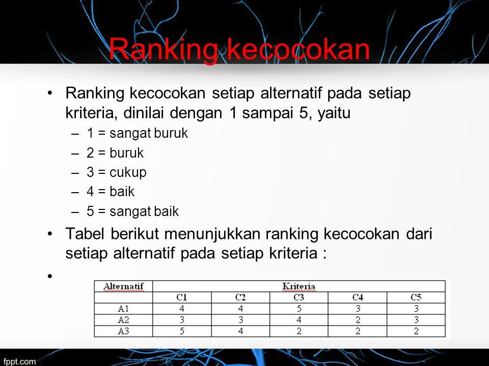 Ranking kecocokan Ranking kecocokan setiap alternatif pada setiap kriteria, dinilai dengan 1 sampai 5, yaitu –1 = sangat buruk –2 = buruk –3 = cukup –