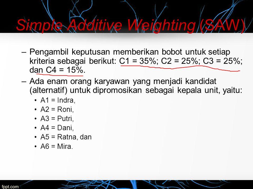 Simple Additive Weighting (SAW) Nilai setiap alternatif pada setiap kriteria: Alternatif Kriteria C1 (juta Rp) C2 (%) C3C4C5 A115015223 A2500200232 A320010313 A4350100312