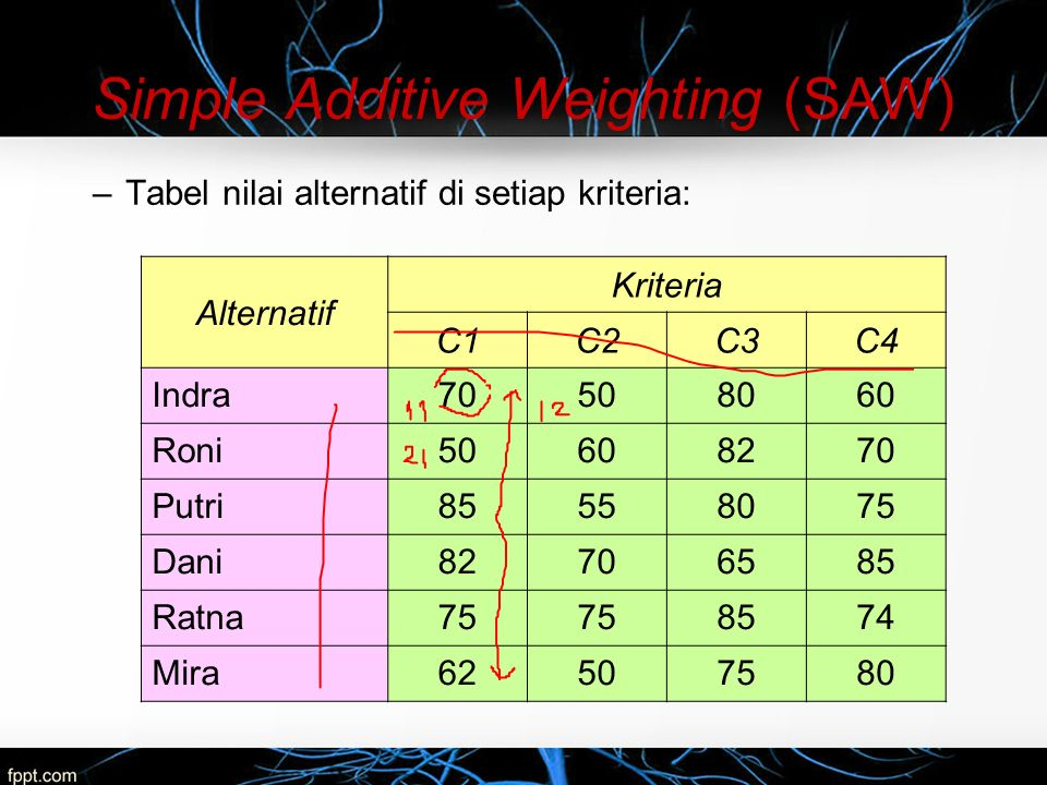 –Kemudian vektor S dapat dihitung sebagai berikut: Weighted Product (WP)