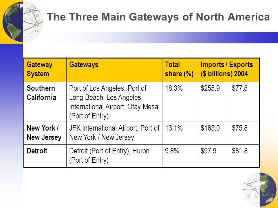 The Three Main Gateways of North America Gateway System GatewaysTotal share (%) Imports / Exports ($ billions) 2004 Southern California Port of Los Angeles, Port of Long Beach, Los Angeles International Airport, Otay Mesa (Port of Entry) 18.3%$255.9$77.8 New York / New Jersey JFK International Airport, Port of New York / New Jersey 13.1%$163.0$75.8 Detroit Detroit (Port of Entry), Huron (Port of Entry) 9.8%$97.9$81.8