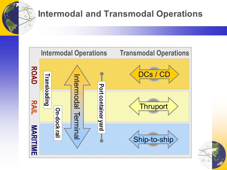 Intermodal and Transmodal Operations ROAD RAIL MARITIME Intermodal Terminal Thruport Ship-to-ship DCs / CD Intermodal OperationsTransmodal Operations On-dock rail Transloading Port container yard