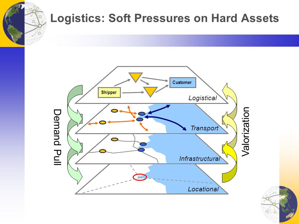 Logistics: Soft Pressures on Hard Assets Locational Infrastructural Transport Logistical Shipper Customer Valorization Demand Pull