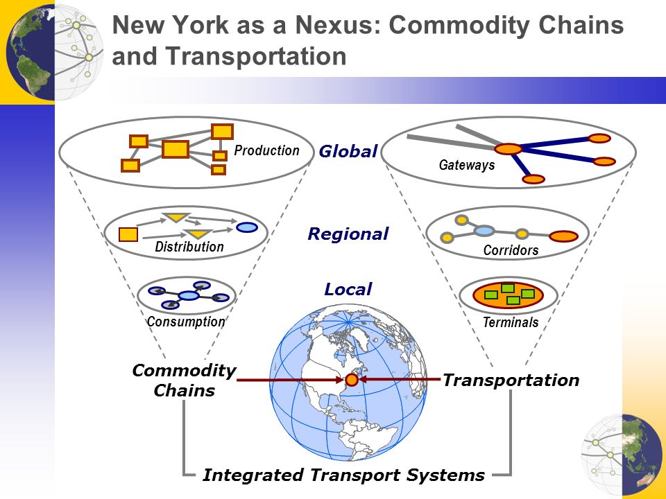 New York as a Nexus: Commodity Chains and Transportation Commodity Chains Transportation Global Regional Local Production Distribution Consumption Gateways Corridors Terminals Integrated Transport Systems