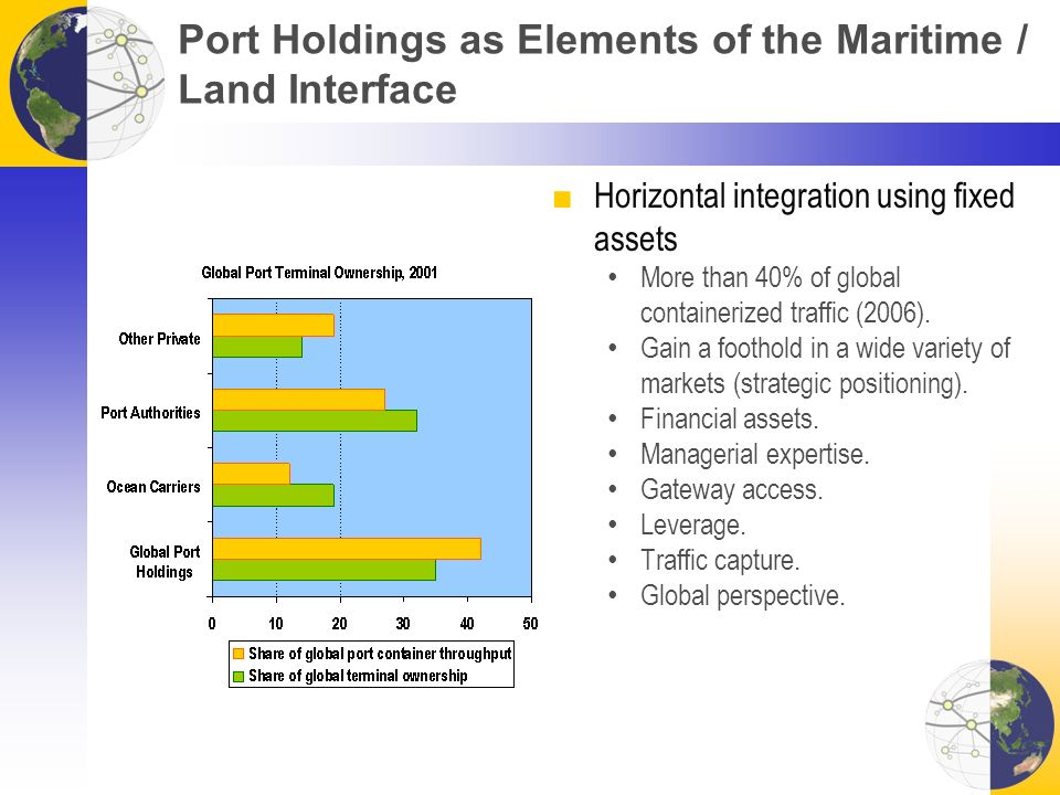 Port Holdings as Elements of the Maritime / Land Interface ■Horizontal integration using fixed assets More than 40% of global containerized traffic (2006).