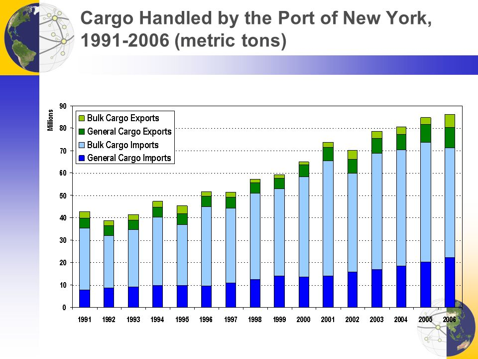 Cargo Handled by the Port of New York, 1991-2006 (metric tons)