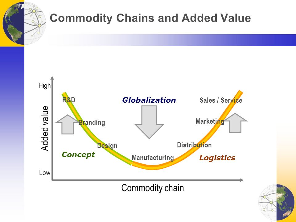 Commodity Chains and Added Value Commodity chain Added value Low High Manufacturing R&D Globalization Distribution Design Branding Marketing Sales / Service Concept Logistics
