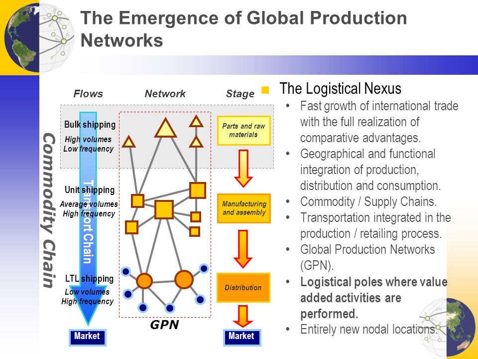 The Emergence of Global Production Networks ■The Logistical Nexus Fast growth of international trade with the full realization of comparative advantages.