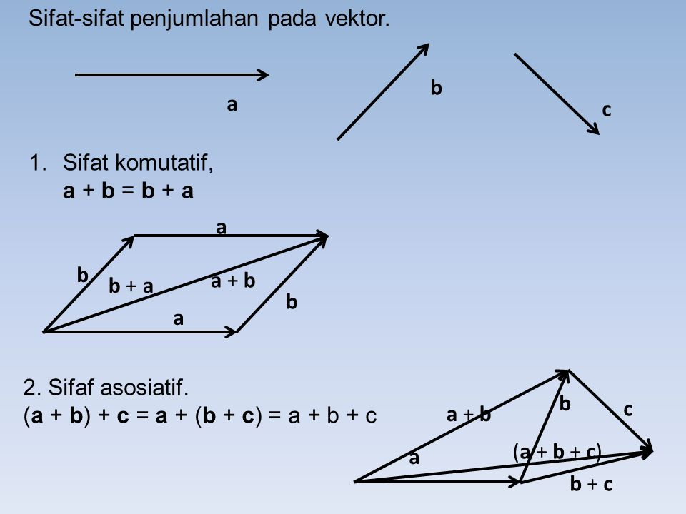 Sifat-sifat penjumlahan pada vektor. a b a a b b a + b b + a c 2.