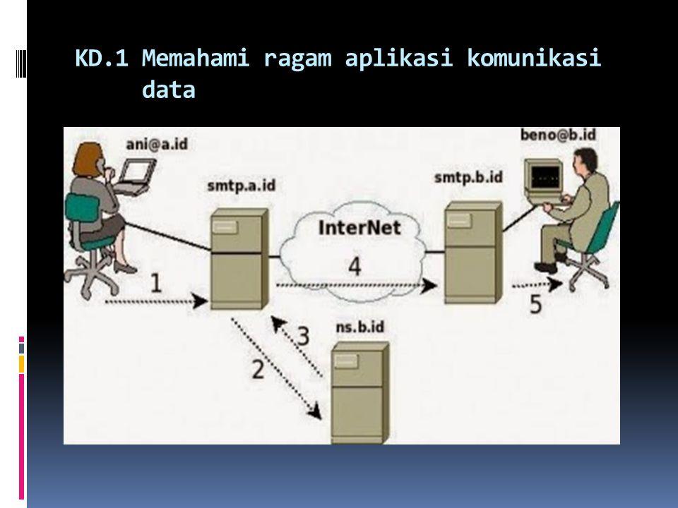 KD.1 Memahami ragam aplikasi komunikasi data