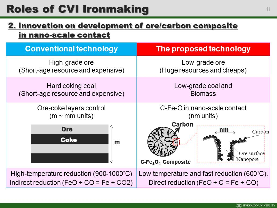 11 Conventional technologyThe proposed technology High-grade ore (Short-age resource and expensive) Low-grade ore (Huge resources and cheaps) Hard cok