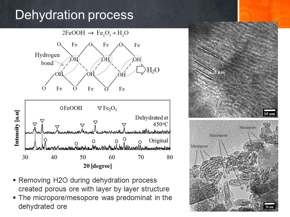 14 Dehydration process (a) Micropore Macropore Mesopore  Removing H2O during dehydration process created porous ore with layer by layer structure  T