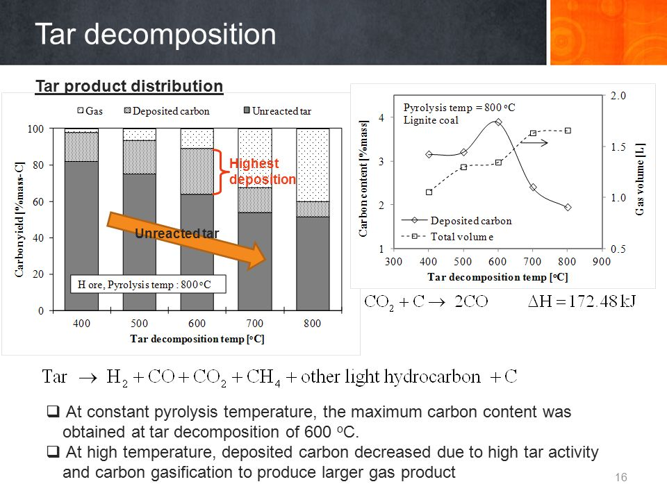 Tar decomposition Tar product distribution 16  At constant pyrolysis temperature, the maximum carbon content was obtained at tar decomposition of 600