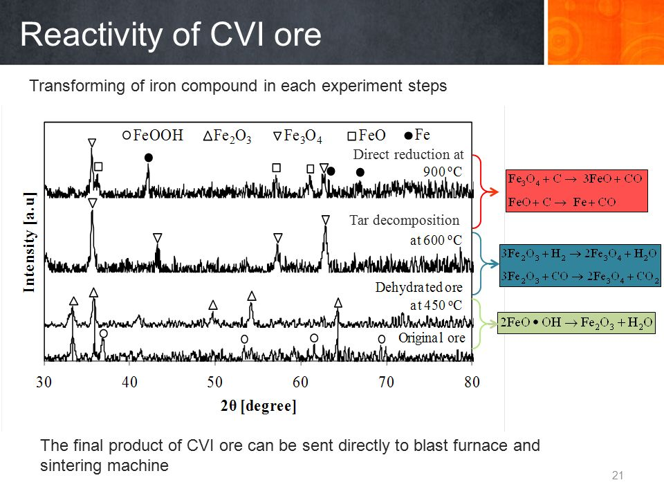 Reactivity of CVI ore Transforming of iron compound in each experiment steps The final product of CVI ore can be sent directly to blast furnace and si