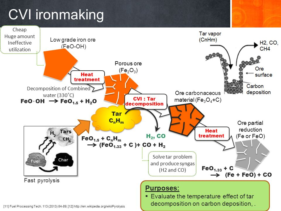 Consumption or production rate [PJ/year] IronmakingAustraliaIndonesiaJapanMalaysiaPhilippines Energy potential of biomass in southeast Asia, Australia and Japan are highly surplus with energy requirement of Japan steelmaking industry.