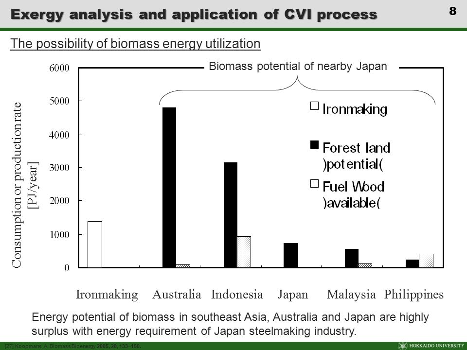 9 Roles of CVI Ironmaking Carbon cycling by CVI process