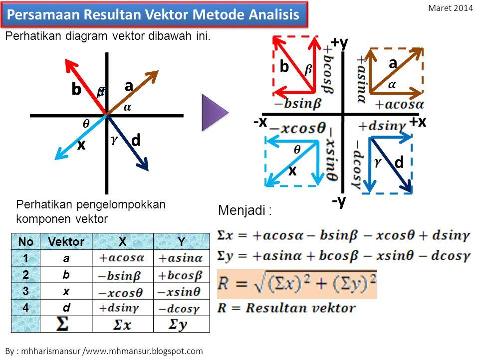 Persamaan Resultan Vektor Metode Analisis Perhatikan diagram vektor dibawah ini. +y -y +x-x a b x d a b x d a b x d NoVektorXY 1a 2b 3x 4d Perhatikan