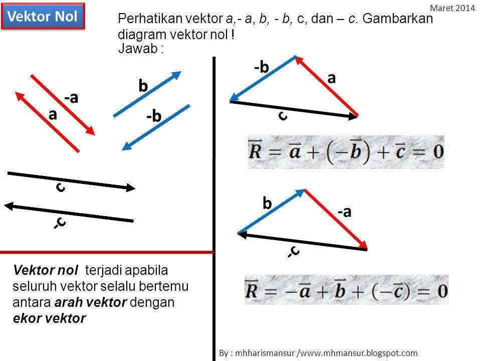 Vektor Nol c b a -b -aa -b -a b -c c b a -b -a c -c Perhatikan vektor a,- a, b, - b, c, dan – c. Gambarkan diagram vektor nol ! Jawab : Vektor nol ter