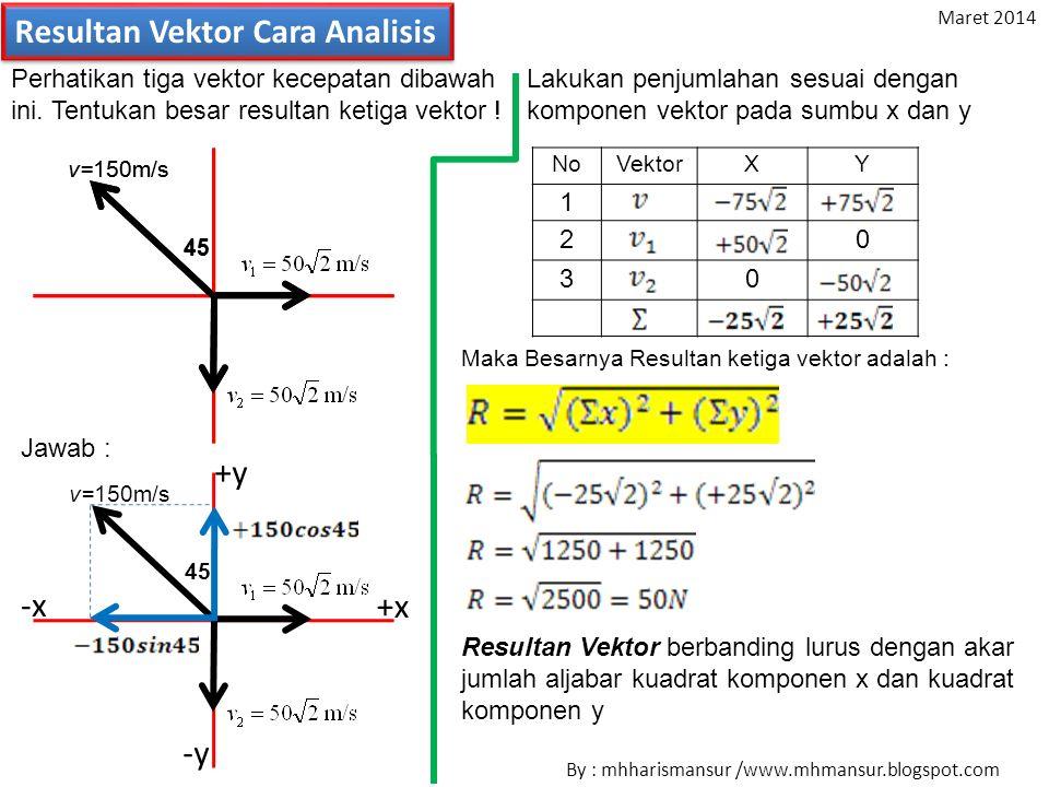 Resultan Vektor Cara Analisis V2=V2= Perhatikan tiga vektor kecepatan dibawah ini.