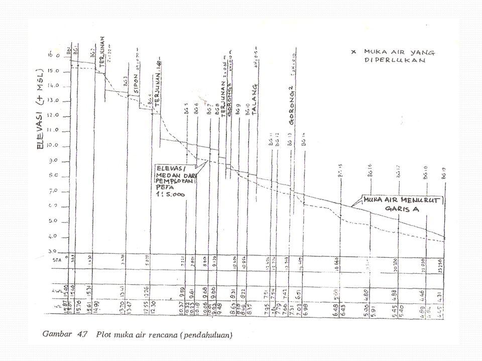 PENAMPANG/PROFIL MEMANJANG SALURAN Penampang memanjang saluran dibuat pada tampang memanjang yang telah dibuat dari hasil pengukuran lapangan dan setelah mendapatkan data : Elevasi muka air rencana Dimensi saluran Elevasi Bangunan Sadap, Bangunan Bagi, dan Bangunan Pelengkap