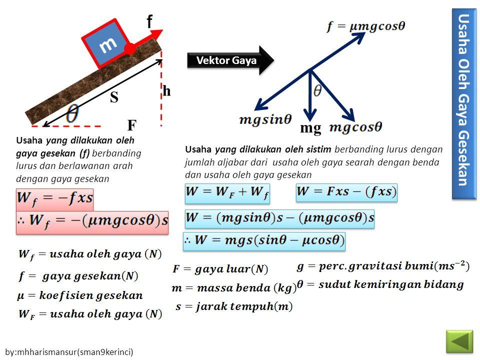 F h S m f mg Vektor Gaya Usaha yang dilakukan oleh gaya gesekan (f) berbanding lurus dan berlawanan arah dengan gaya gesekan Usaha yang dilakukan oleh