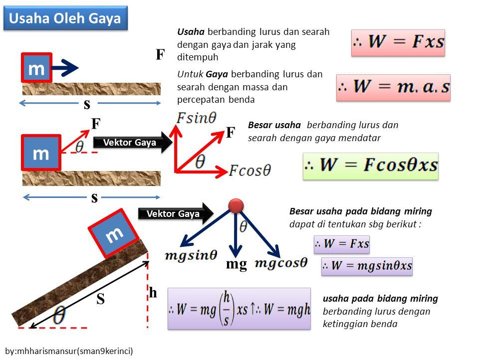 Usaha Oleh Gaya m m F h F mg S Usaha berbanding lurus dan searah dengan gaya dan jarak yang ditempuh s F s Vektor Gaya Untuk Gaya berbanding lurus dan
