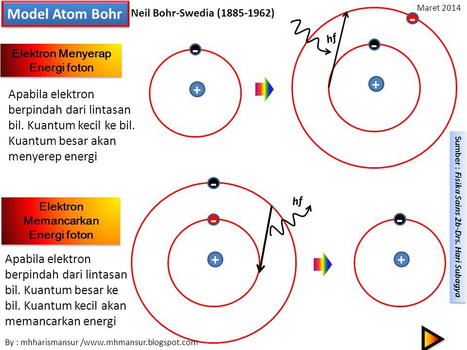 Model Atom Bohr Jari-Jari Elektron Elektron mengelilingi inti atom berlaku dua buah gaya yaitu gaya sentripetal dan gaya coulomb yang kedua gaya saling berbanding lurus Poskulat Bohr bahwa Elektron mengelilingi inti atom bahwa momentum anguler berbanding lurus dengan tetapan Planck dengan nilai : Nilai jari-jari elektron menjadi : Untuk Perbandingan jari-jari elektron dapat ditentukan menjadi Maka : By : mhharismansur /www.mhmansur.blogspot.com April 2014