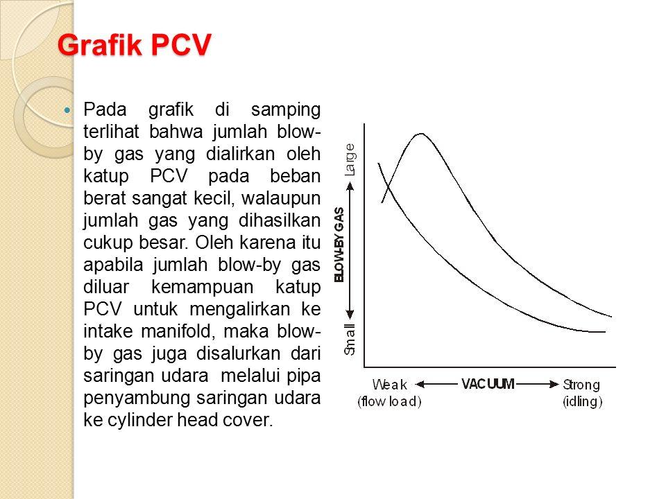 Grafik PCV Pada grafik di samping terlihat bahwa jumlah blow- by gas yang dialirkan oleh katup PCV pada beban berat sangat kecil, walaupun jumlah gas