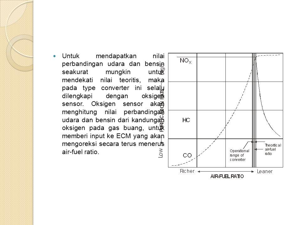 Untuk mendapatkan nilai perbandingan udara dan bensin seakurat mungkin untuk mendekati nilai teoritis, maka pada type converter ini selalu dilengkapi dengan oksigen sensor.