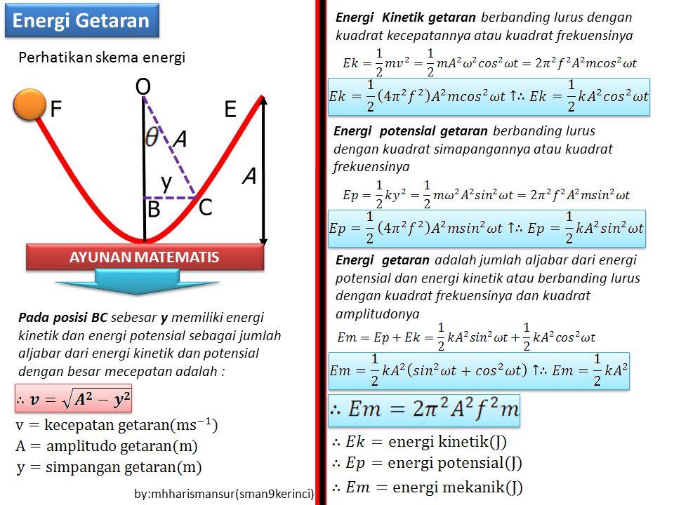 Energi Kinetik getaran berbanding lurus dengan kuadrat kecepatannya atau kuadrat frekuensinya Energi potensial getaran berbanding lurus dengan kuadrat simapangannya atau kuadrat frekuensinya Energi getaran adalah jumlah aljabar dari energi potensial dan energi kinetik atau berbanding lurus dengan kuadrat frekuensinya dan kuadrat amplitudonya by:mhharismansur(sman9kerinci) Energi Getaran F C B O y A A E Perhatikan skema energi AYUNAN MATEMATIS Pada posisi BC sebesar y memiliki energi kinetik dan energi potensial sebagai jumlah aljabar dari energi kinetik dan potensial dengan besar mecepatan adalah :
