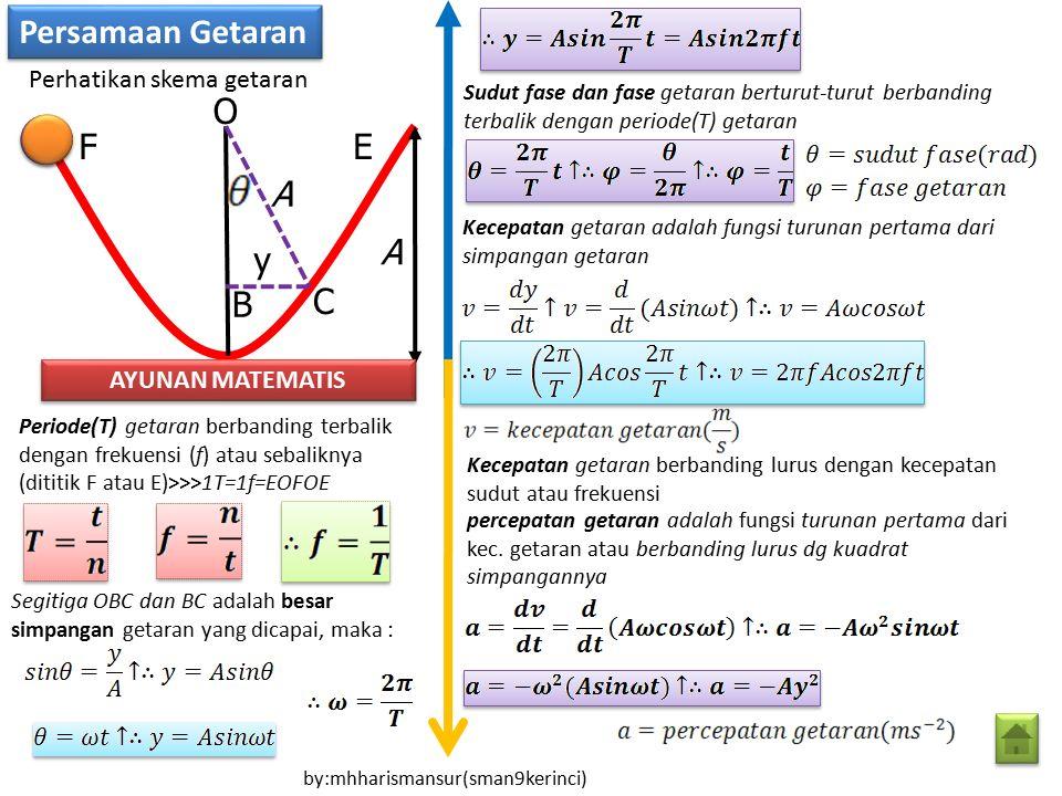Persamaan Getaran F C B O y A A E Perhatikan skema getaran AYUNAN MATEMATIS Periode(T) getaran berbanding terbalik dengan frekuensi (f) atau sebalikny