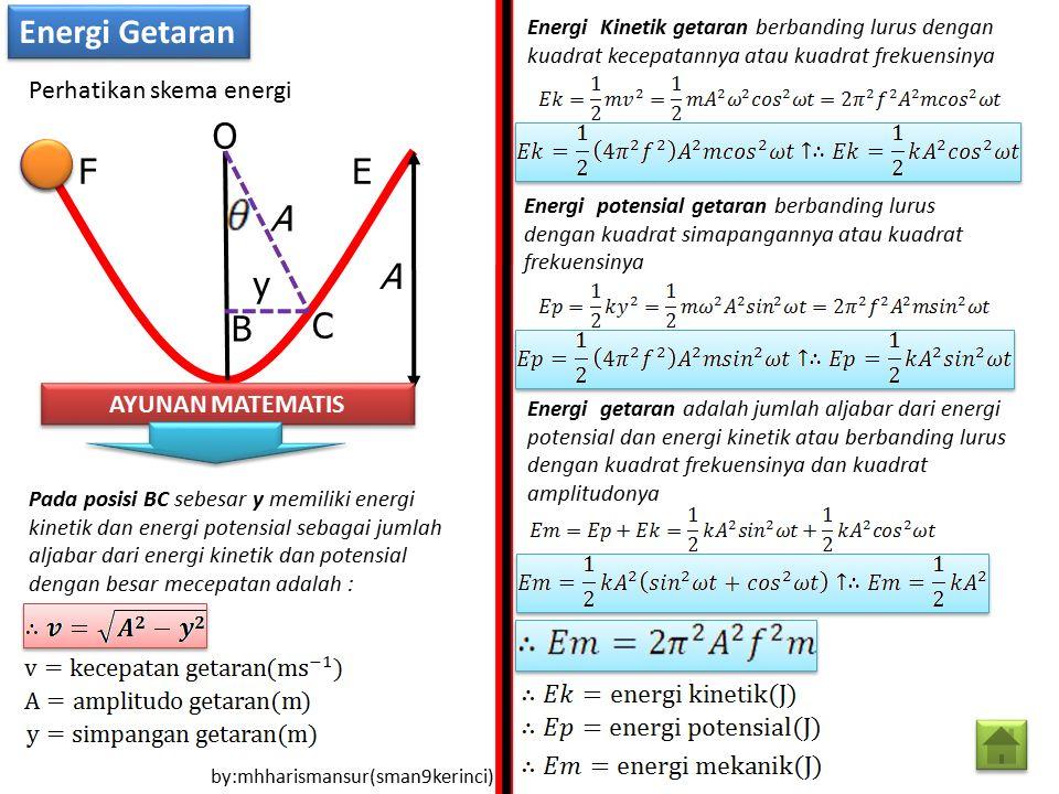 Energi Kinetik getaran berbanding lurus dengan kuadrat kecepatannya atau kuadrat frekuensinya Energi potensial getaran berbanding lurus dengan kuadrat