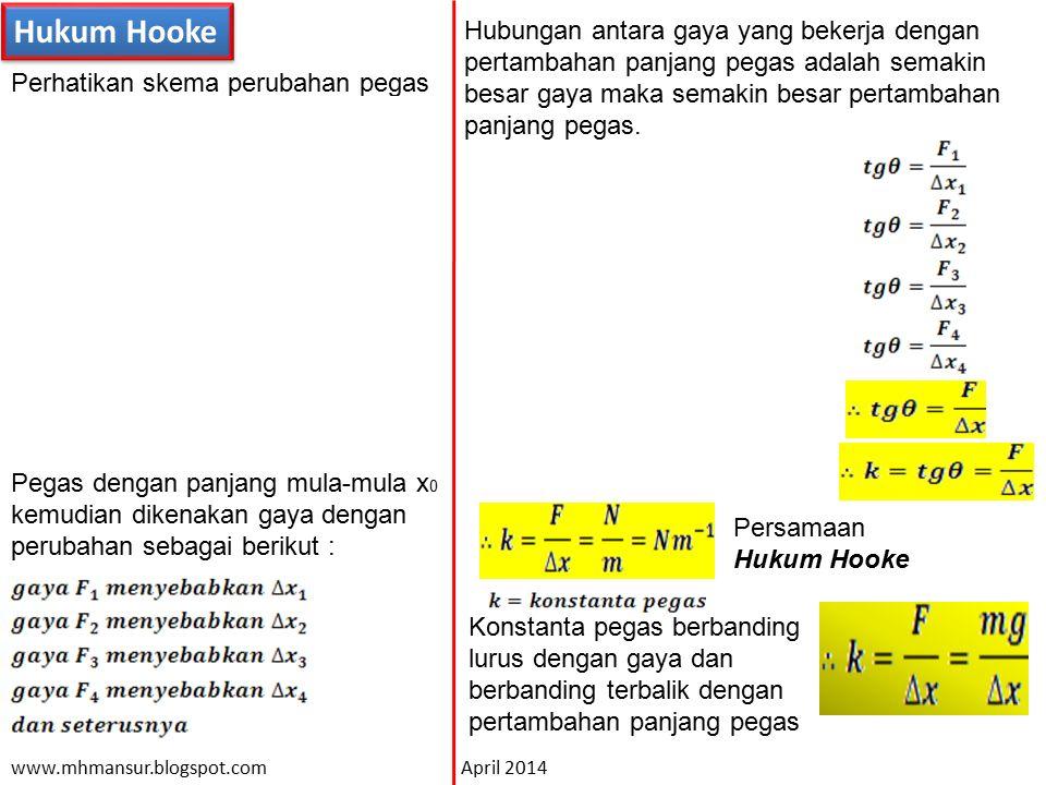 Hukum Hooke Perhatikan skema perubahan pegas F1F1 F2F2 Pegas dengan panjang mula-mula x 0 kemudian dikenakan gaya dengan perubahan sebagai berikut : H