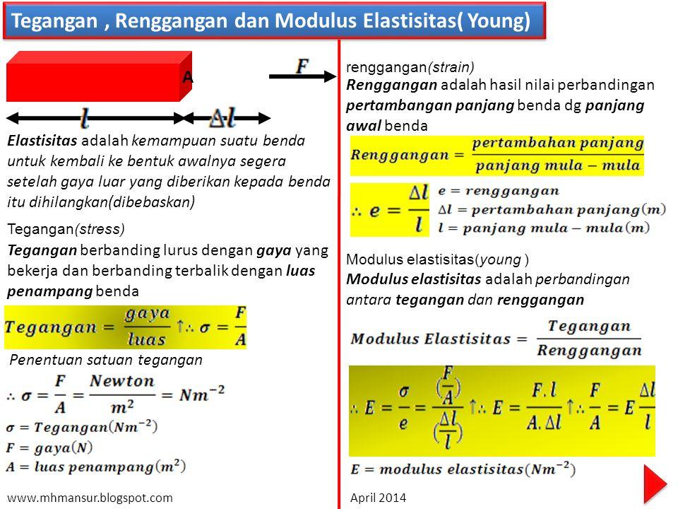 Tegangan, Renggangan dan Modulus Elastisitas( Young) Elastisitas adalah kemampuan suatu benda untuk kembali ke bentuk awalnya segera setelah gaya luar yang diberikan kepada benda itu dihilangkan(dibebaskan) A Tegangan(stress) renggangan(strain) Tegangan berbanding lurus dengan gaya yang bekerja dan berbanding terbalik dengan luas penampang benda Penentuan satuan tegangan Renggangan adalah hasil nilai perbandingan pertambangan panjang benda dg panjang awal benda Modulus elastisitas(young ) Modulus elastisitas adalah perbandingan antara tegangan dan renggangan www.mhmansur.blogspot.com April 2014