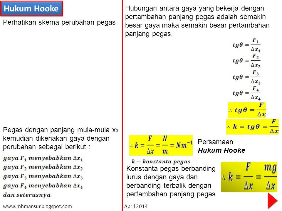 Hukum Hooke Perhatikan skema perubahan pegas F1F1 F2F2 Pegas dengan panjang mula-mula x 0 kemudian dikenakan gaya dengan perubahan sebagai berikut : Hubungan antara gaya yang bekerja dengan pertambahan panjang pegas adalah semakin besar gaya maka semakin besar pertambahan panjang pegas.