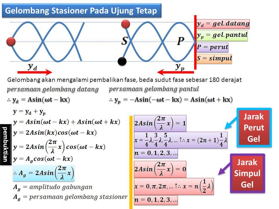 Gelombang Stasioner Pada Ujung Tetap Gelombang akan mengalami pembalikan fase, beda sudut fase sebesar 180 derajat pembuktian Jarak Perut Gel Jarak Si
