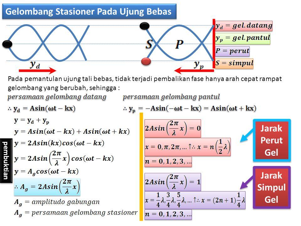 Gelombang Stasioner Pada Ujung Bebas Pada pemantulan ujung tali bebas, tidak terjadi pembalikan fase hanya arah cepat rampat gelombang yang berubah, sehingga : pembuktian Jarak Perut Gel Jarak Simpul Gel