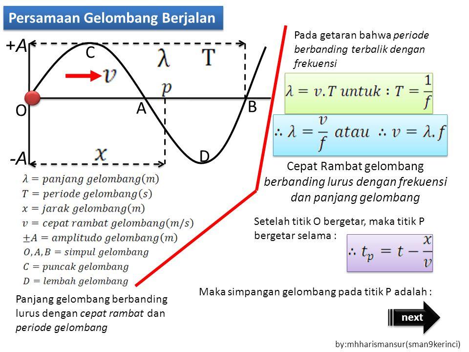 Bermula dari persamaan simpangan getaran : Bilangan gelombang (k) berbanding terbalik dengan panjang gelombang Cepat rambat gelombang berbanding lurus dengan kecepatan sudut dan berbanding terbalik dengan bilangan gelombang Besarnya simpangan gelombang menjadi : Contoh soal Persamaan gelombang pada tali : Tentukan : a.Amplitudo gelombang b.Frekuensi gelombang c.Panjang gelombang d.Kecepatan gelombang Jawab : home by:mhharismansur(sman9kerinci)