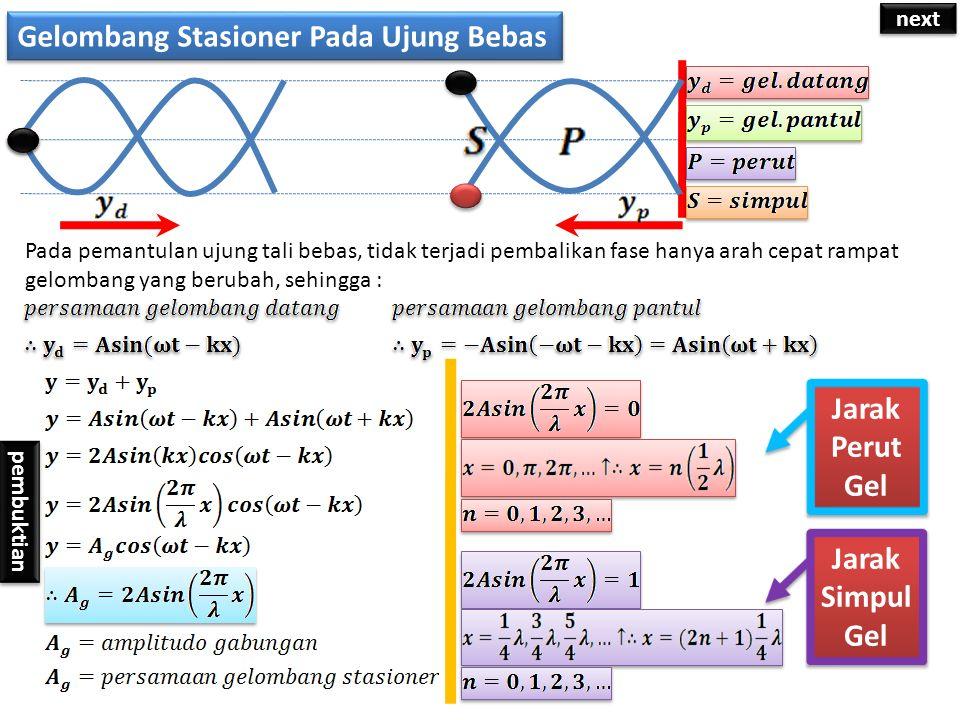 Gelombang Stasioner Pada Ujung Tetap Gelombang akan mengalami pembalikan fase, beda sudut fase sebesar 180 derajat pembuktian Jarak Perut Gel Jarak Simpul Gel