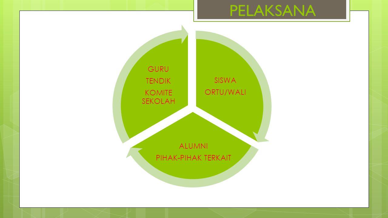 PERAN PARA PELAKU PENDIDIKAN PemerintahPemerintah ProvinsiPemerintah Kabupaten/Kota 1.Merumuskan kebijakan Gerakan Penumbuhan Budi Pekerti (GPBP); 2.Mengkoordinasikan pelaksanaan kebijakan (GPBP); 3.Menyusun panduan pelaksanaan (GPBP); 4.Melaksanakan Sosialisasi (GPBP) ; 5.Melaksanakan kerja sama dan pemberdayaan peran serta masyarakat dalam (GPBP); 6.Melaksanakan pemantauan dan evaluasi (GPBP).