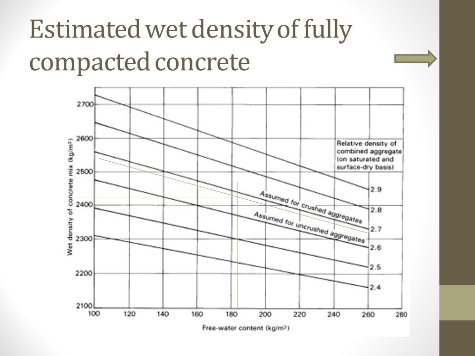 Estimated wet density of fully compacted concrete