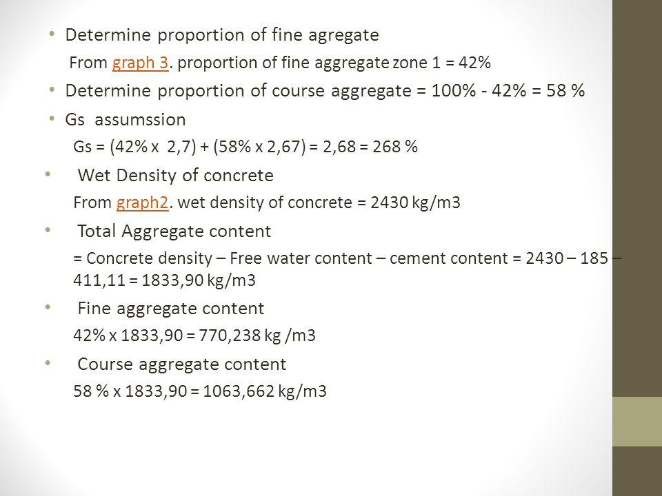 Correction Proportion Water Fine aggregate Course aggregate